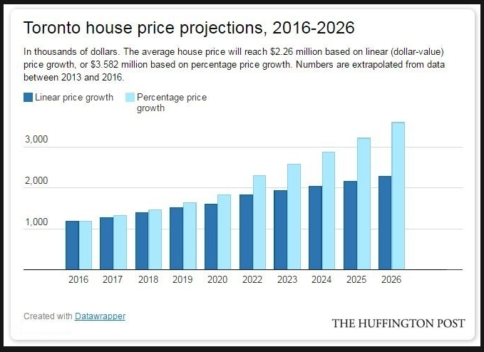 Canadian Housing Prices Future