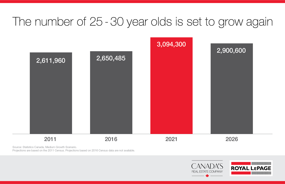 Growing number of 25-30 year olds