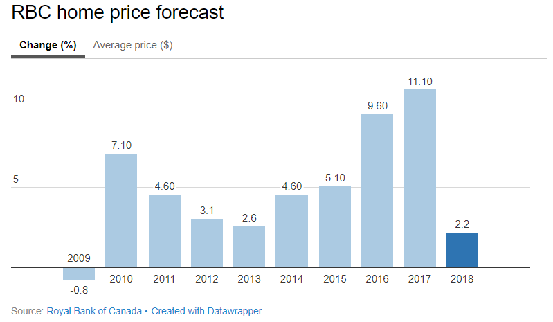 Home Price Forecast 2018