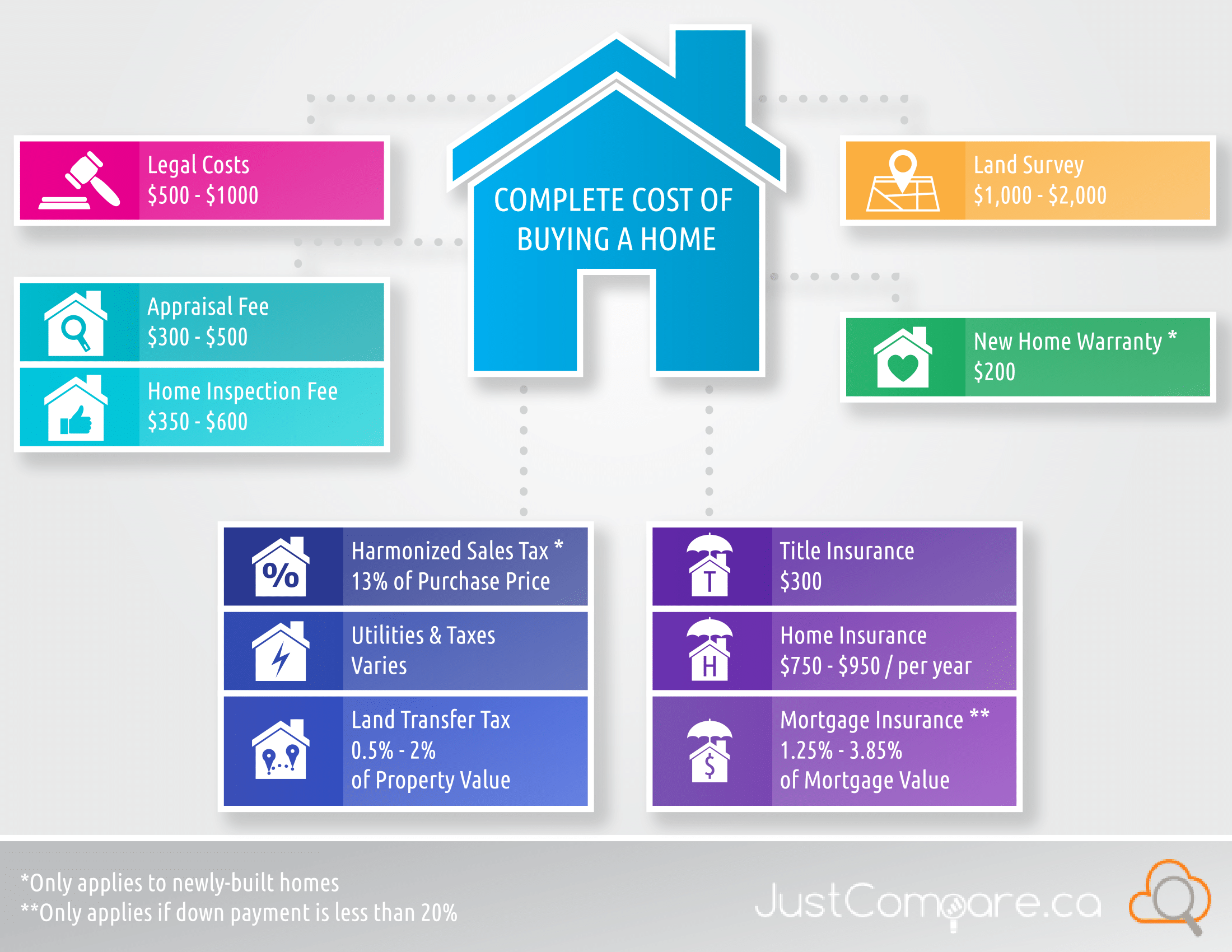 Complete Cost of Buying a Home